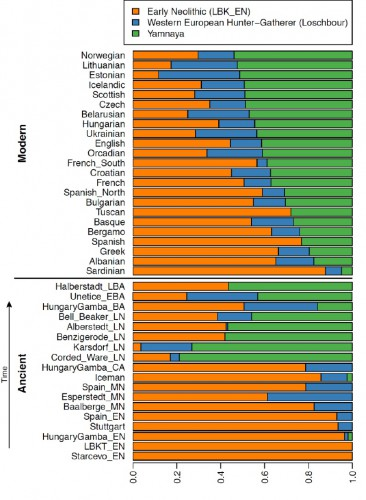 Пропорция генетического вклада