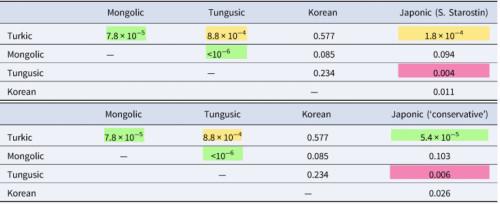 Таблица 2. Вероятность фонетических совпадений между пятью семьями, составляющими гипотетическую алтайскую макро-семью, по данным взвешенного перестановочного теста. Сверху результаты с использованием праяпонской реконструкции С.А. Старостина, снизу с консервативной реконструкцией. Цветом обозначены статистически значимые значения: зеленым - α = 0.001; желтым - α = 0.01; красным - α = 0.05.
