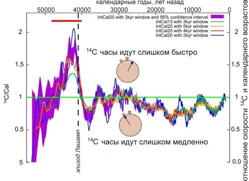 Genofond_2020_Kuzmin_IntCal20_Figure_1