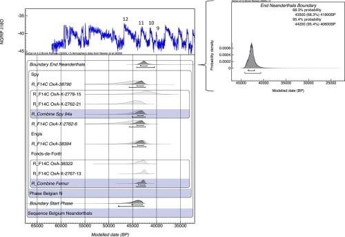 Genofond_2021_Neanderthals_Belgium_Kuzmin_Figure_5