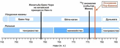 Genofond_Por-Bajin_2020_Figure_4