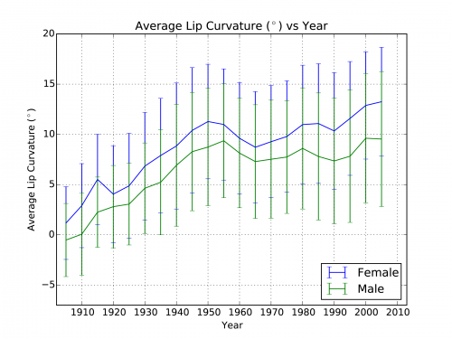 all_avg_lip_curve_5yr_std